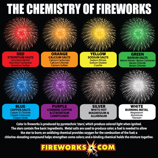 Chemistry Compounds Phantom Fireworks